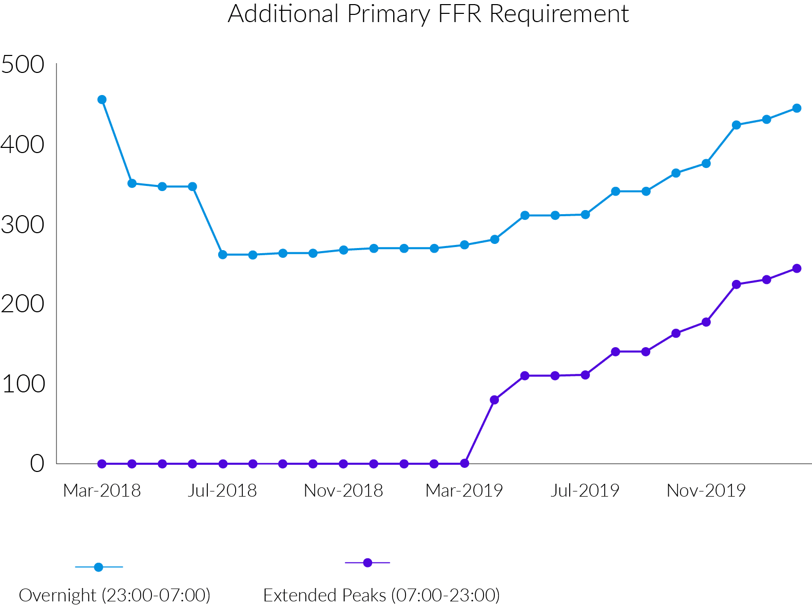 additional primary ffr requirement