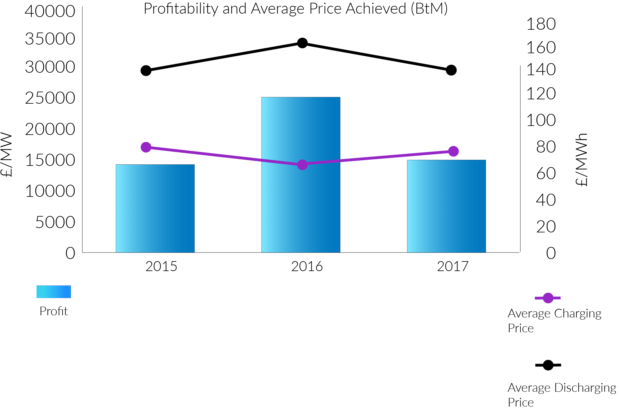 profitability and average price achieved (btm)